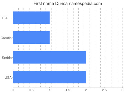 Given name Durisa