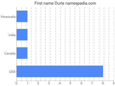 Given name Durle