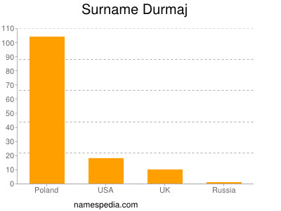 Surname Durmaj