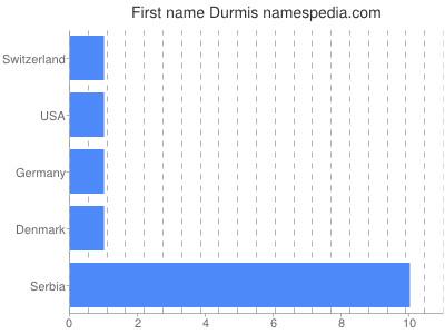 Given name Durmis