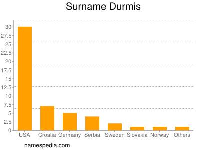 Surname Durmis