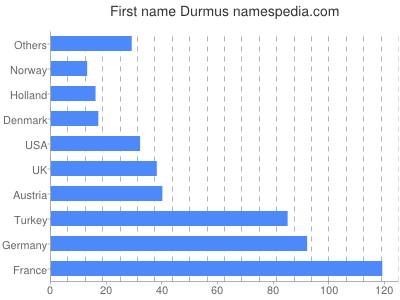 Given name Durmus