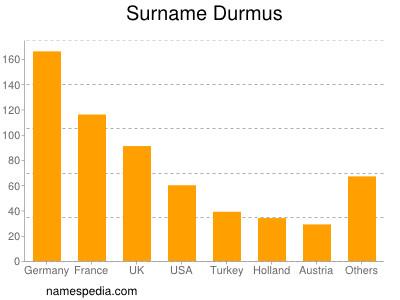 Surname Durmus