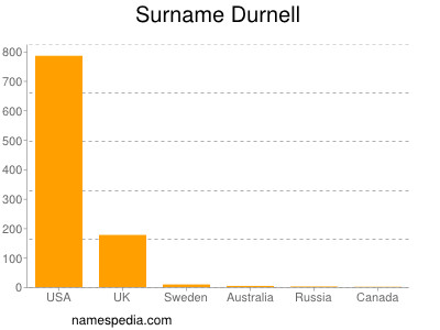 Surname Durnell