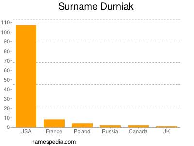 Surname Durniak