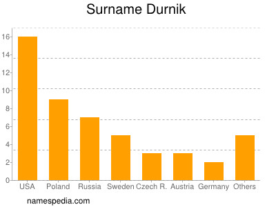 Surname Durnik