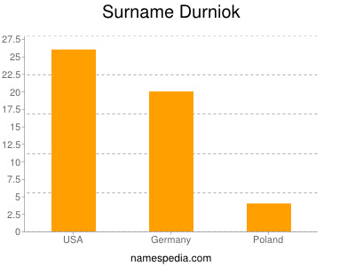 Surname Durniok