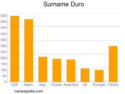 Surname Duro