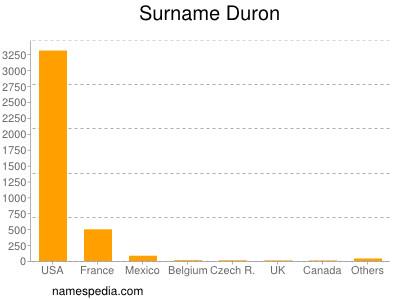 Surname Duron