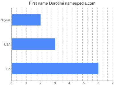 Given name Durotimi