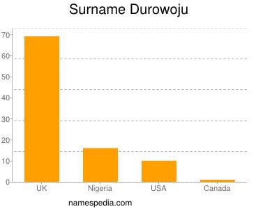 Surname Durowoju