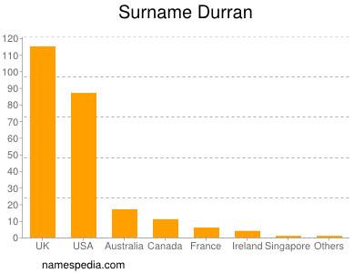 Surname Durran