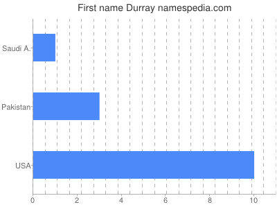 Given name Durray
