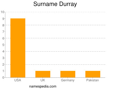 Surname Durray