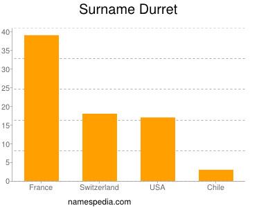 Surname Durret