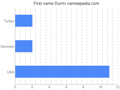 Given name Durrin