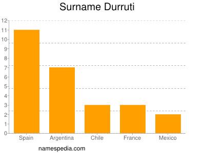 Surname Durruti