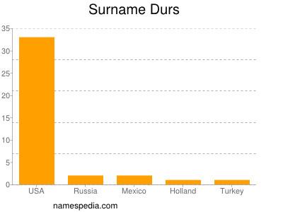 Surname Durs