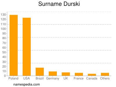 Surname Durski