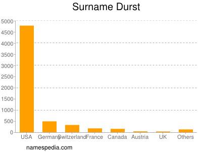 Surname Durst