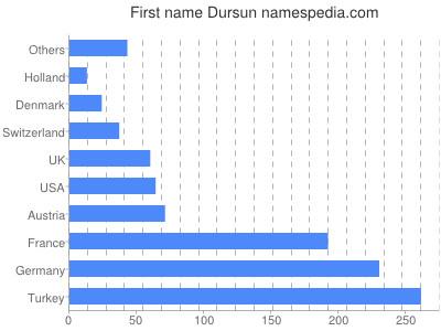 Given name Dursun