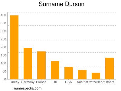 Surname Dursun