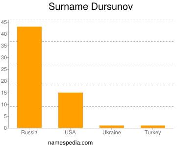 Surname Dursunov