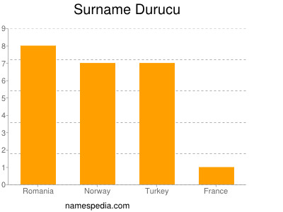 Surname Durucu