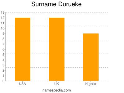 Surname Durueke