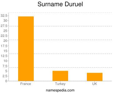 Surname Duruel