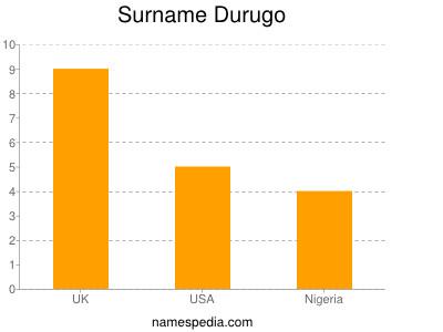 Surname Durugo