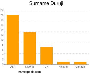 Surname Duruji