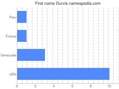 Given name Durvis