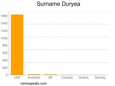 Surname Duryea