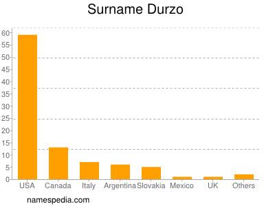 Surname Durzo