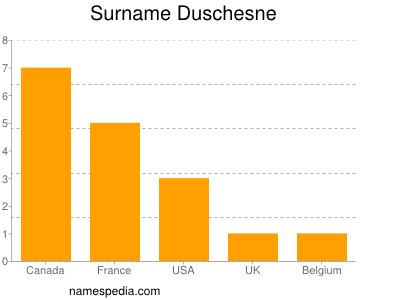 Surname Duschesne