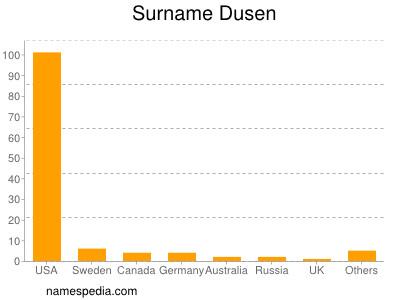 Surname Dusen