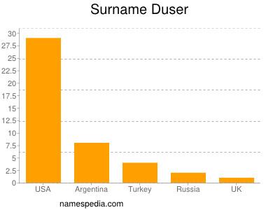 Surname Duser
