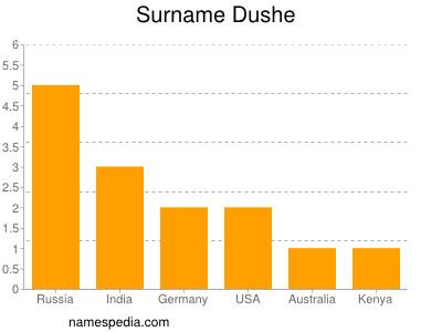 Surname Dushe