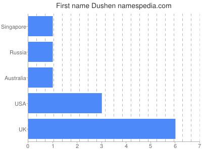 Given name Dushen