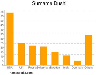 Surname Dushi