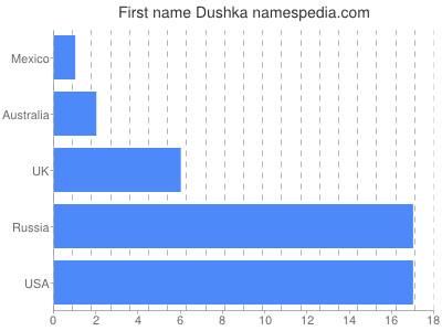 Given name Dushka