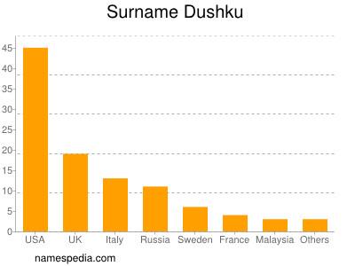 Surname Dushku