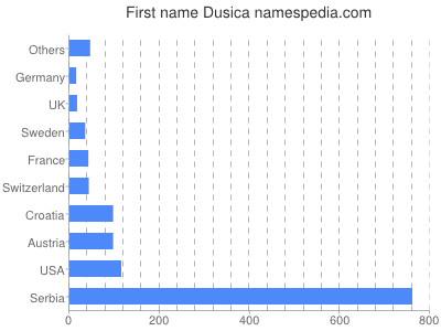 Given name Dusica