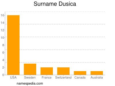 Surname Dusica