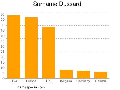 Surname Dussard