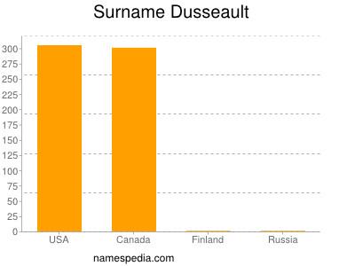 Surname Dusseault