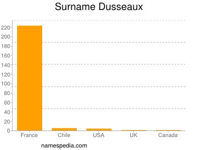 Surname Dusseaux