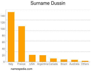 Surname Dussin