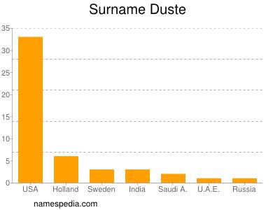 Surname Duste